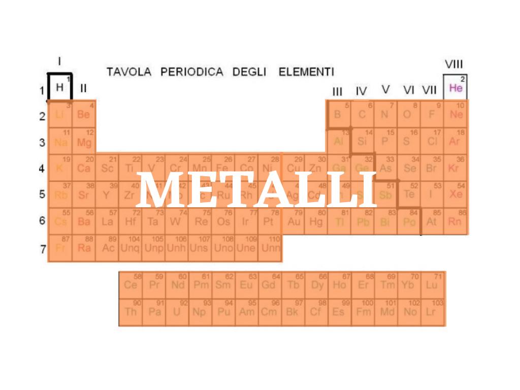 La tavola periodica per gli astronomi ha solo 3 elementi. L'Elio, l'Idrogeno e tutto il resto è un unico grande gruppo: i Metalli.