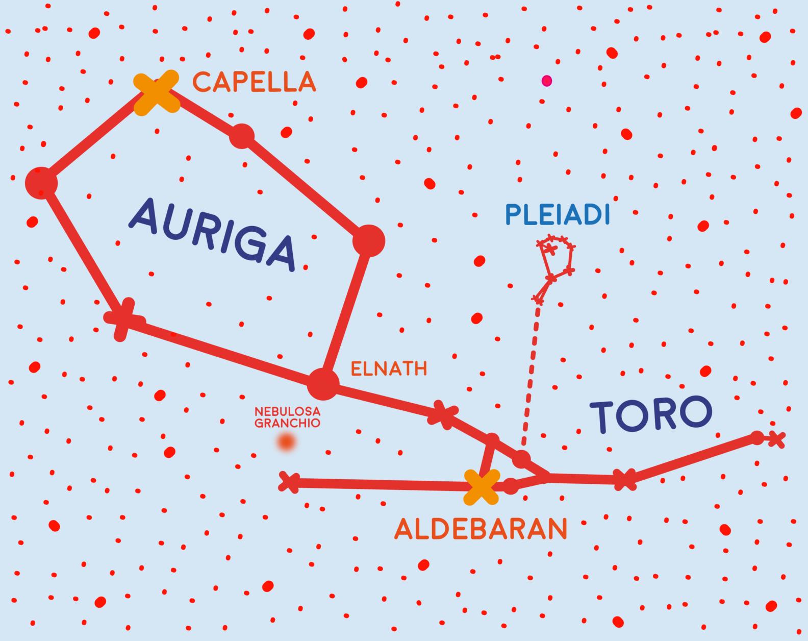 Auriga, Toro, ammasso delle Pleiadi, Capella e Aldebaran