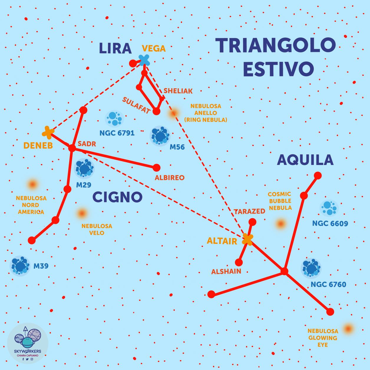 Triangolo Estivo