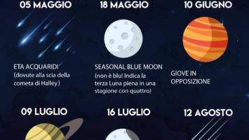 Fenomeni astronomici 2019