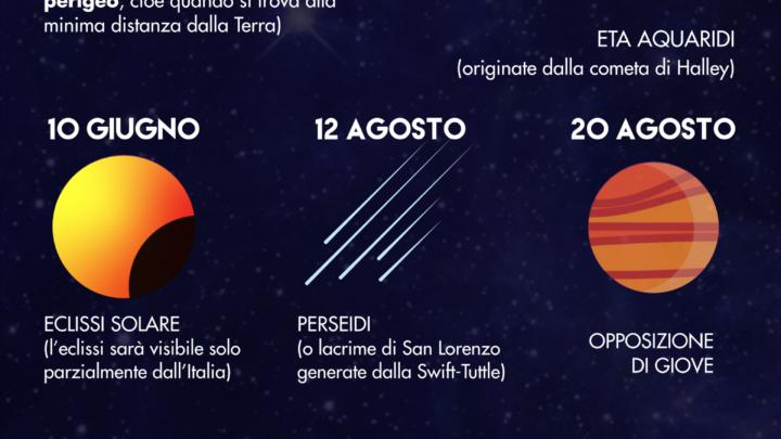 Fenomeni Astronomici del 2021