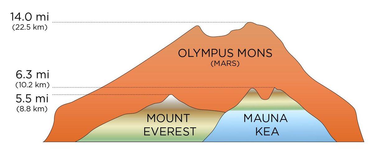 L'immagine confronta il monte Olimpo marziano con l'Everest
