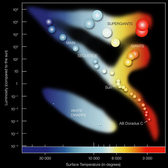 Diagramma HR. ESO