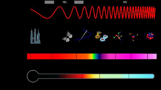 Rappresentazione dello spettro elettromagnetico